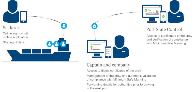 Електронни сертификати за морските лица