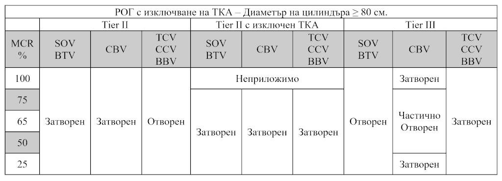 Състояние на клапаните на РОГ с изключване на ТКА