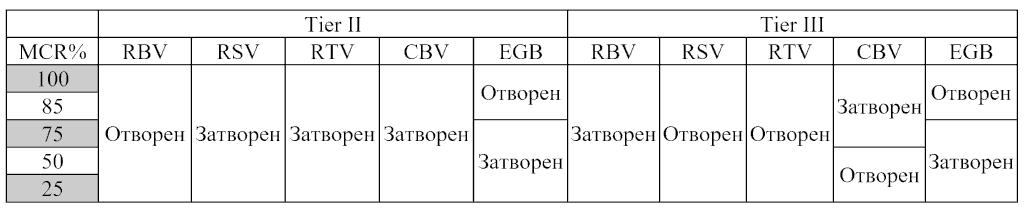 Състояние на клапаните на СКР ВН в режим Tier II и Tier III.