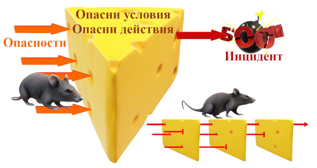 Модел на швейцарското сирене