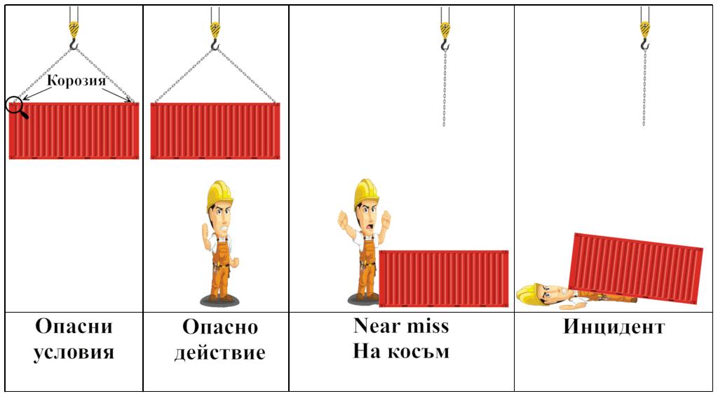 Разликата между Опасни условия, Опасно действие, Near miss (на косъм) и Инцидент?