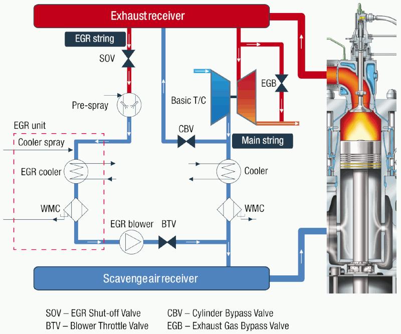 Рециркулация на отработените газове с байпас