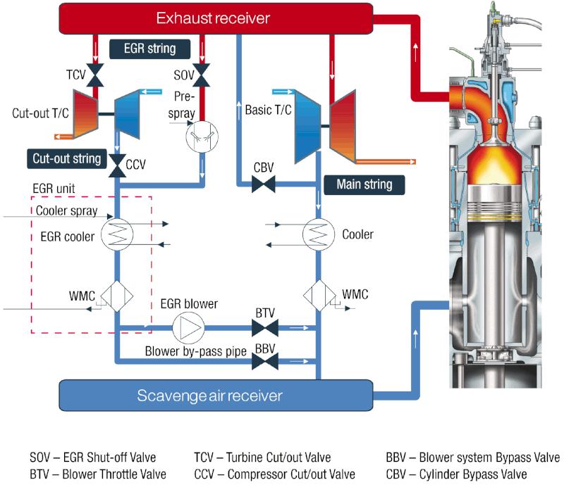 Рециркулация на отработените газове с изключване на ТКА