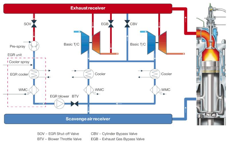 Рециркулация на отработените газове Еко