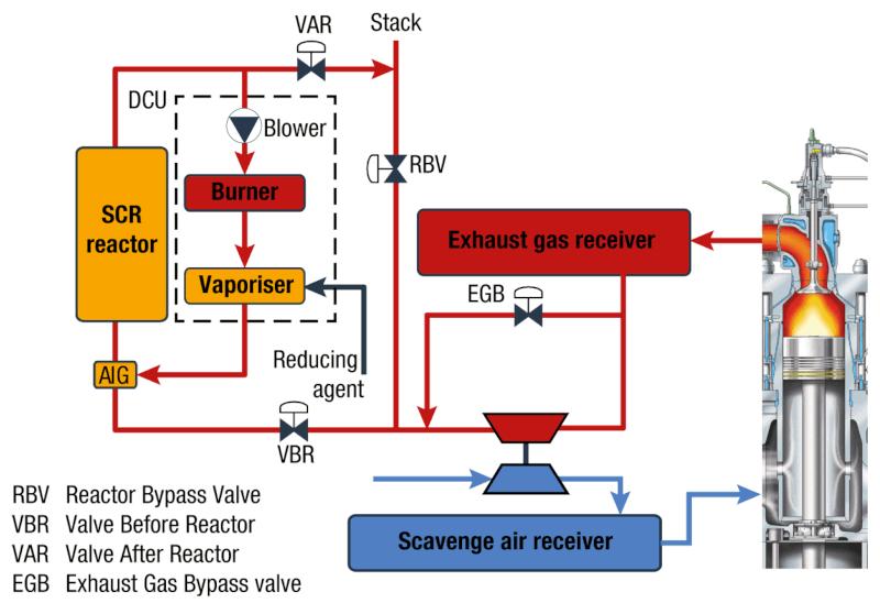 Селективна каталитична редукция ниско налягане