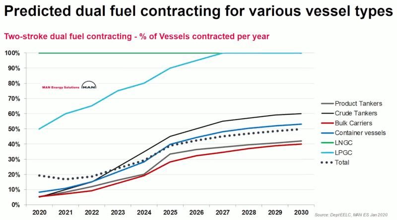 MAN Energy Solutions - прогноза за корабите ново строителство които ще използват алтернативни горива